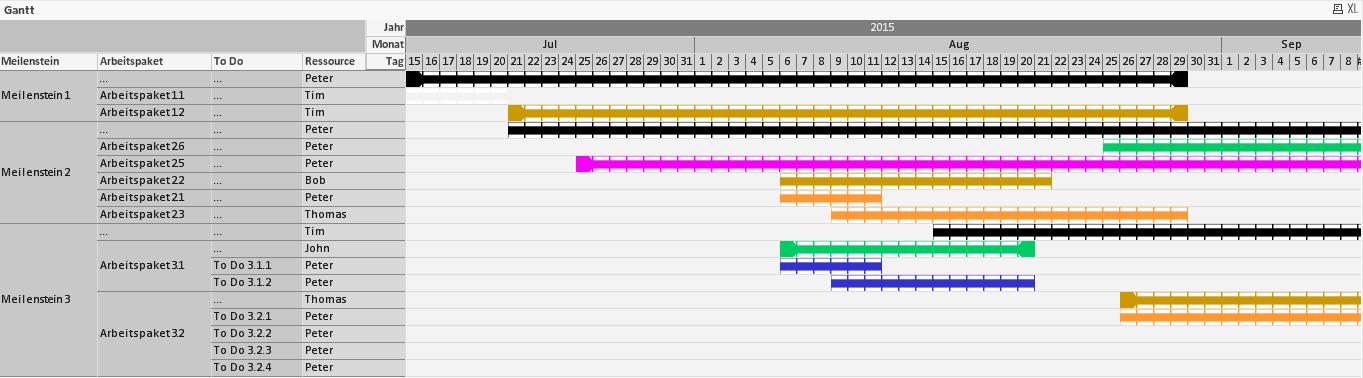 Gantt-Diagramm in QlikView erstellen