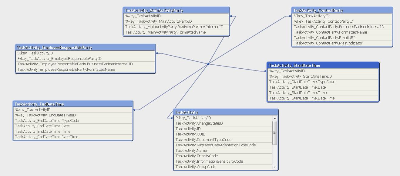MEHRWERK Qlik-SAP-Cloud-Connector Tabellenlayout-Datenintegration Tabellenlayout Query gejoint