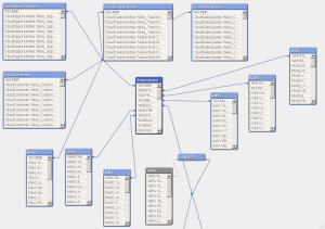 MEHRWERK Qlik SAP Cloud Connector Datenintegration