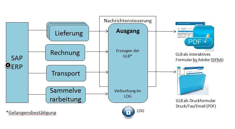 Gelangensbestaetigung in SAP ERP