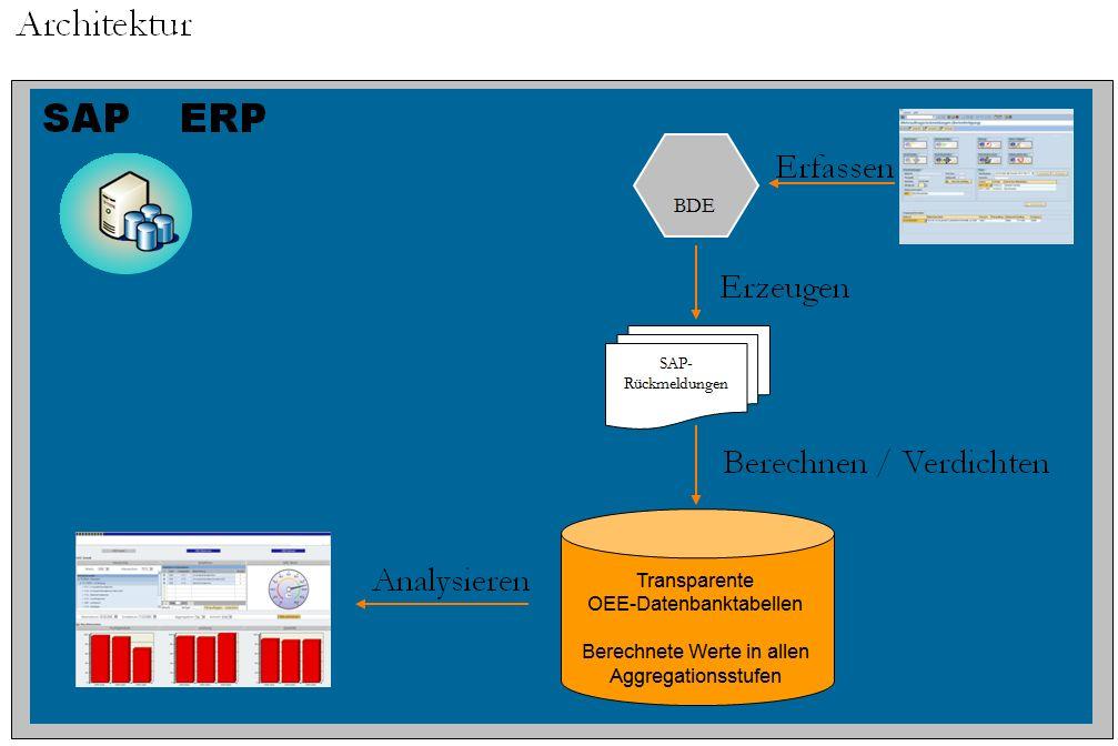 OEE Archtektur mit SAP ERP