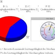 OEE Beispiel mit SAP ERP