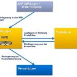 Prozess Mobile Datenerfassung SAP ERP WM Lager