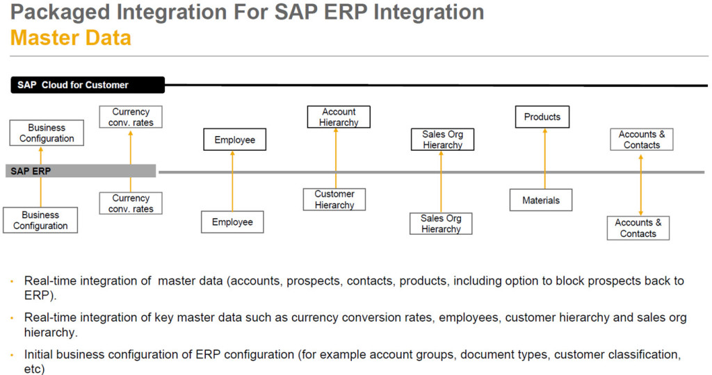 SAP Cloud for Sales - Stammdatenintetgration