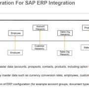 SAP Cloud for Sales - Stammdatenintetgration