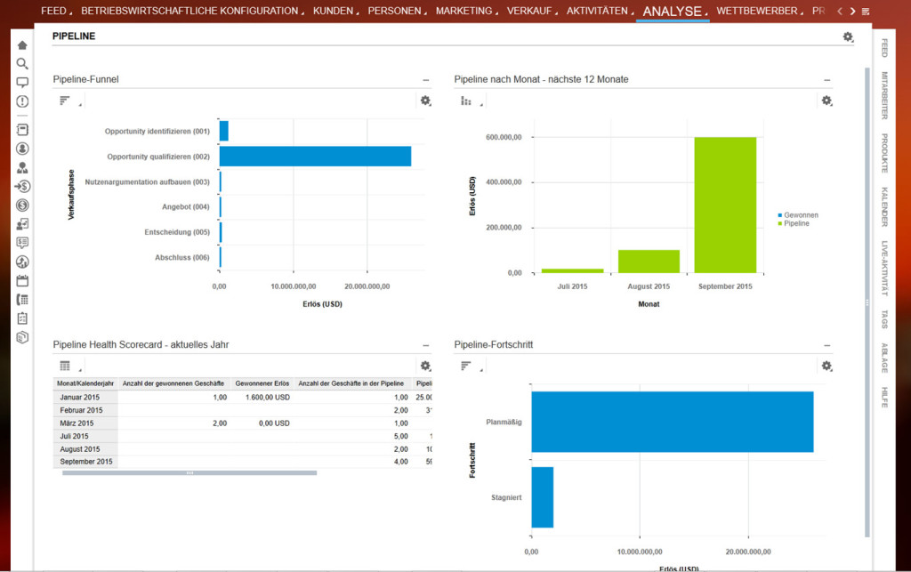 SAP Cloud for Sales - Integrierte Analysefunktionen