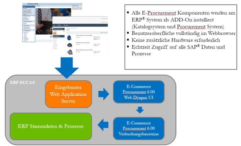 eProcure SAP ERP Beispielarchitektur