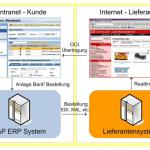 eProcure SAP ERP Intranet und Internet Kunde