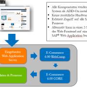 eSelling SAP ERP Beispielarchitektur