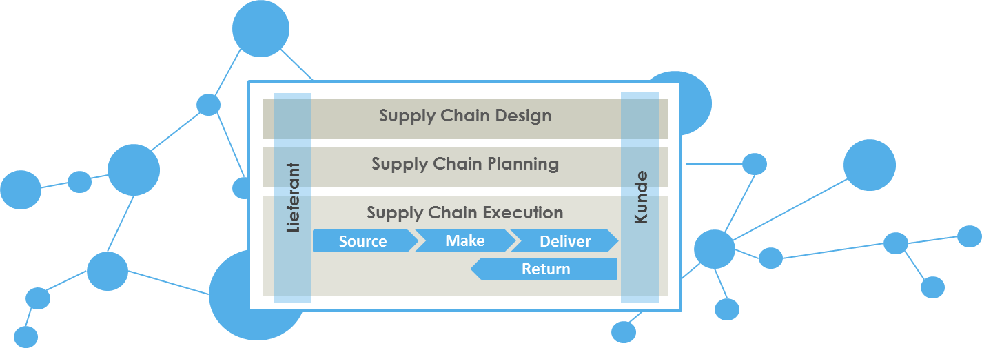 Closed Loop Supply Chain