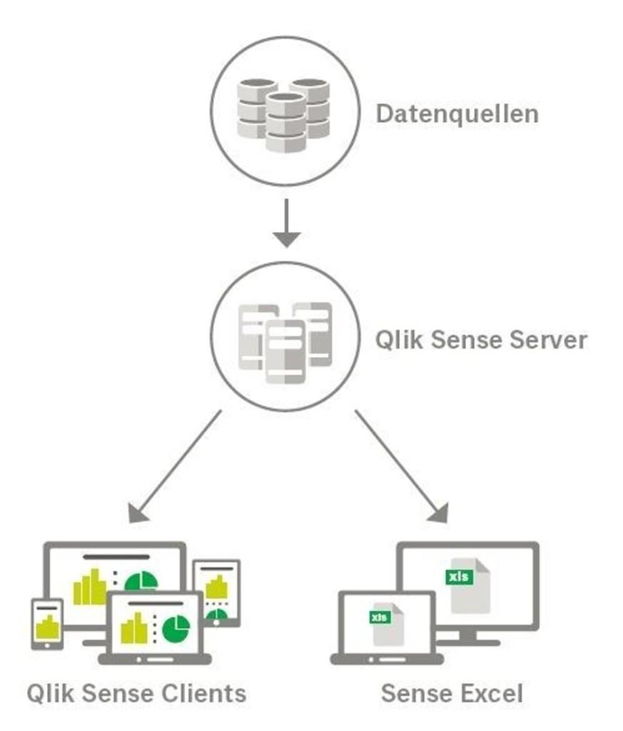 Qlik Sense PlugIn für Micorsoft Excel - Die Architektur
