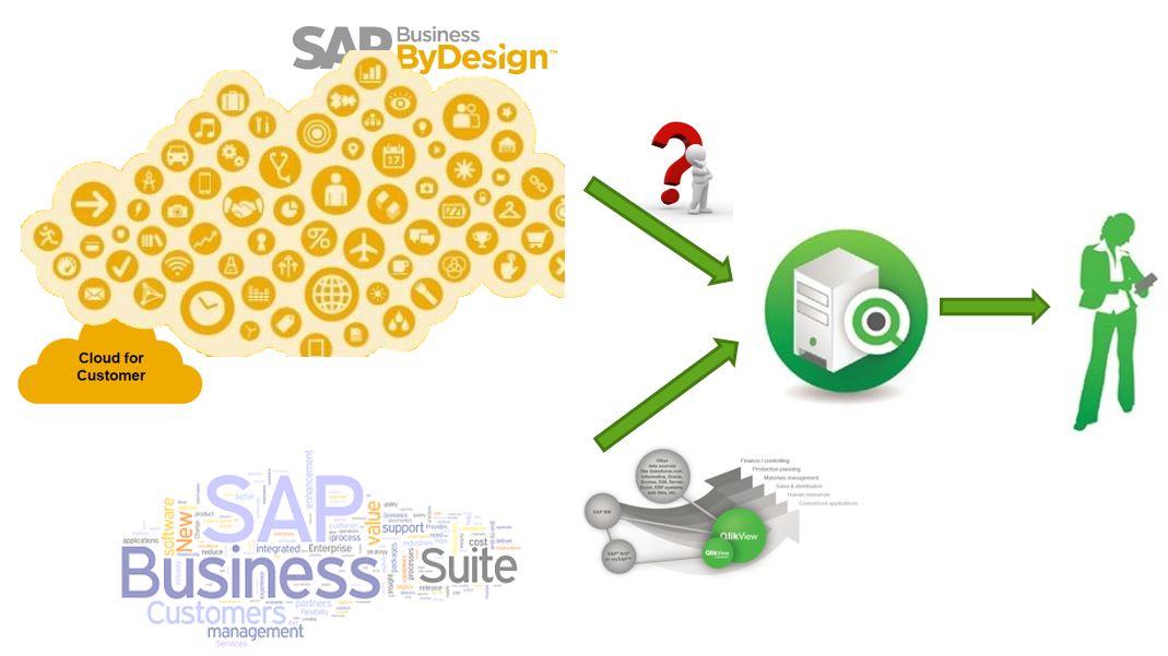 Qlik SAP Cloud Connector