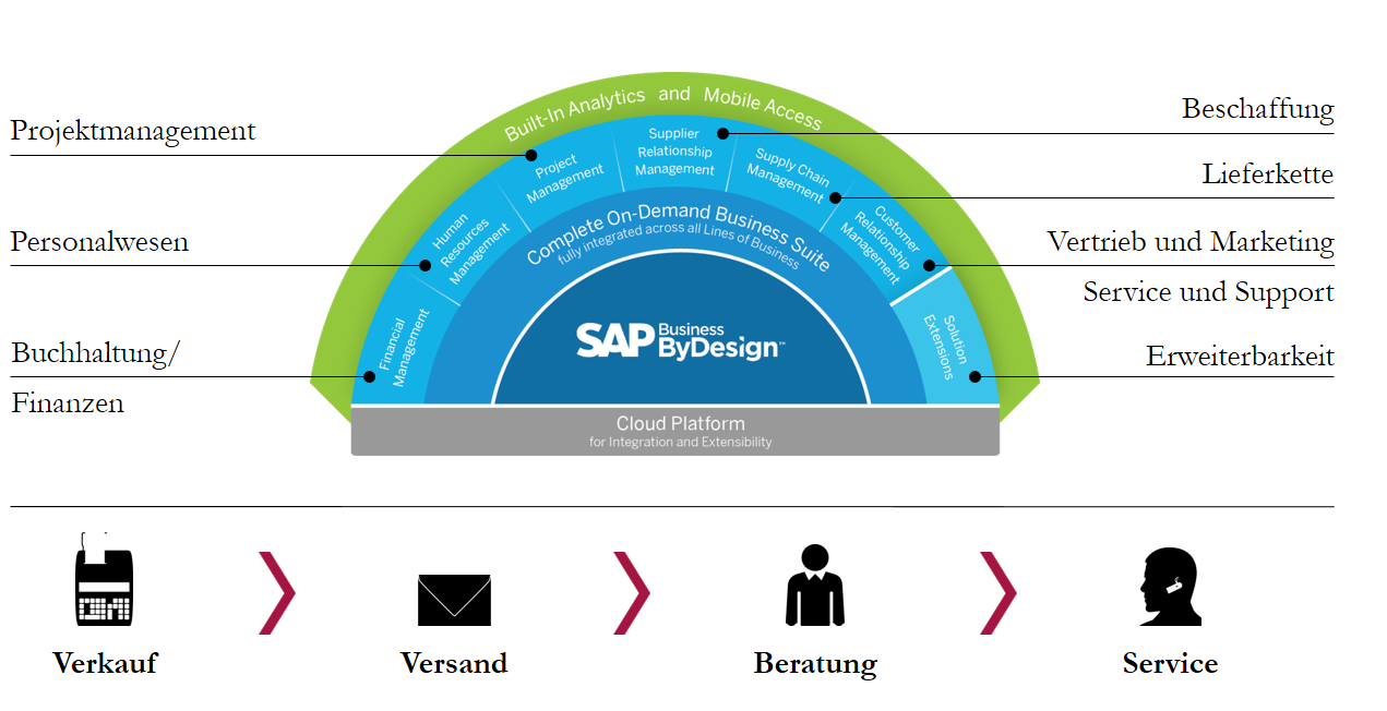 SAP Business ByDesign Prozesse
