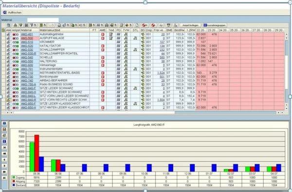 Dispositionsoptimierung mit SAP ERP