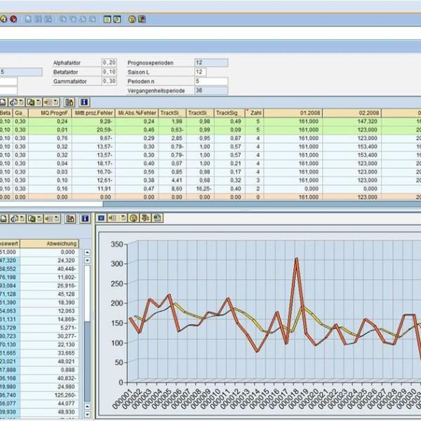 Dispositionslösung Forecast Planungsverfahren