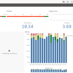 Qlik Sense Service Level Monitor