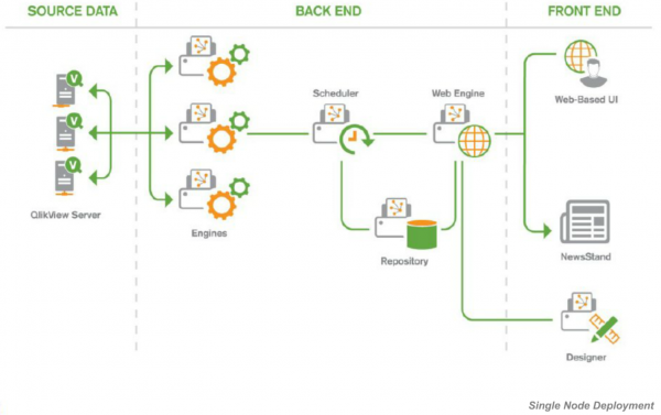 QlikView NPrinting Single Node Deployment