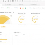 QlikView Overall Equipment Efficeny Dashboard OEE