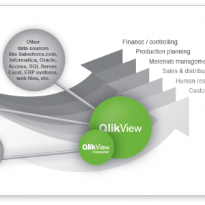 QlikView SAP Connector Überblick