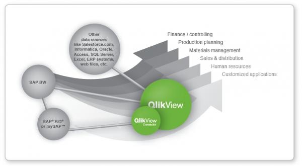 QlikView SAP Connector Überblick