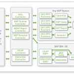 QlikView SAP Connector Funktionsweise