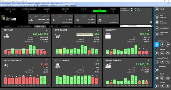 Linpack Dashboard Main KPIs
