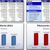 Controlling und Planungswerkzeug - Überblick der Zahlungsflüsse