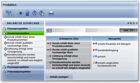 Controlling und Planungswerkzeug - Balanced Scorecard