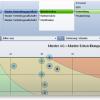 Controlling und Planungswerkzeug - Risikomanagement