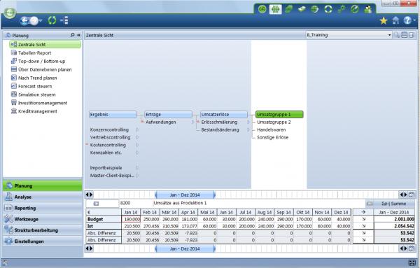 Controlling und Planungswerkzeug für Vertriebs und Finanzwesen - zentrale Sicht
