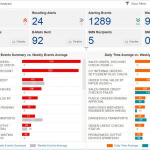 Dashboard mit KPIs zum Status der SAP Landschaft