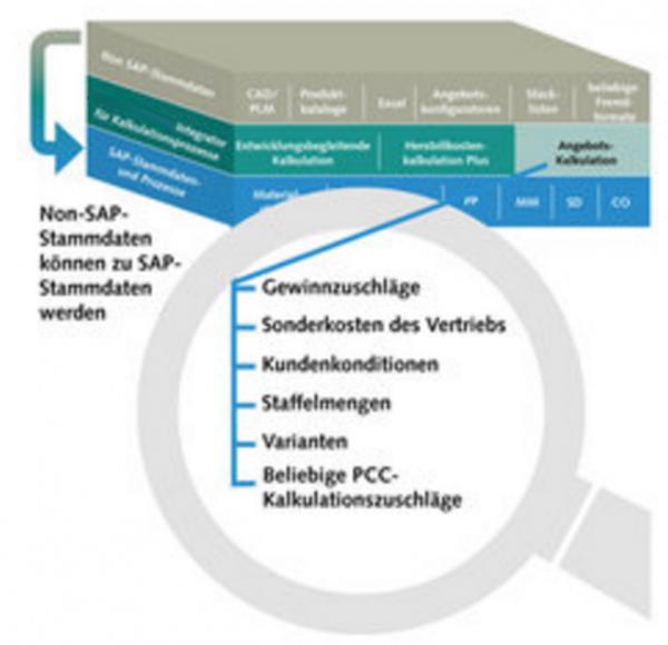 Angebotskalkulation mit SAP ERP