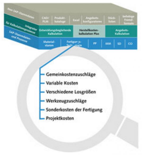 Herstellkostenkalkulation mit SAP ERP