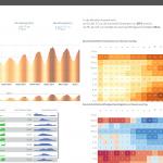 Wettervorhersage Karlsruhe | Wetter Analytics mit Qlik Sense