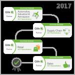 Qlik-Zertifizierung für MEHRWERK-Expertise