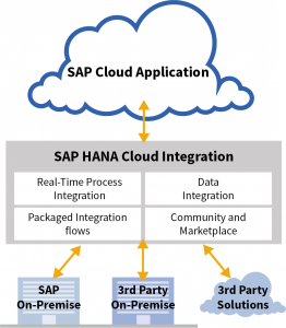 SAP HANA Cloud Integration Illustration