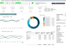 Berichtswesen für SAP CO-PA - Dashboard